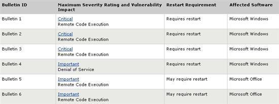 微软下周二发布6个安全补丁 涉及Windows和Office