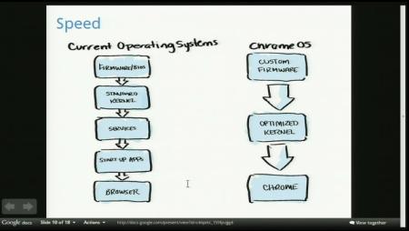 谷歌ChromeOS开源操作系统揭开神秘面纱
