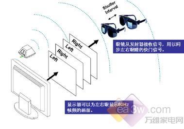 如何克服看3D头晕高倍频技术是关键