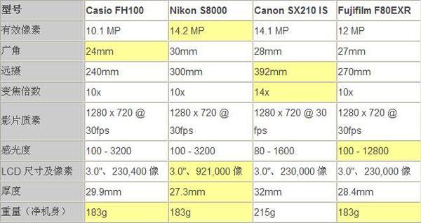 轻松旅游必备四款主流口袋长焦相机测试