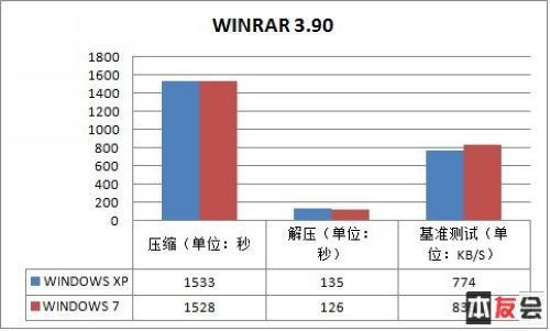 笔记本用什么系统Windows7对比经典XP测试(2)