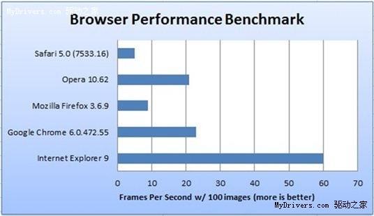IE9Beta与四大浏览器基准测试对比