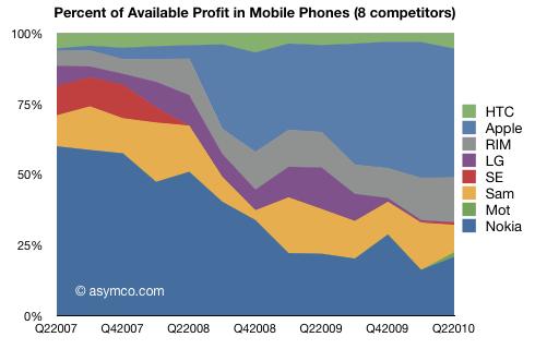 8手机厂商所占利润比