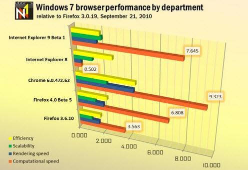 数据为证IE9Beta版性能胜过Firefox4