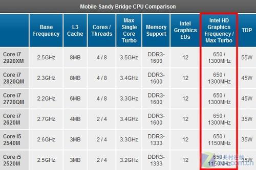 Sandy Bridge集显性能