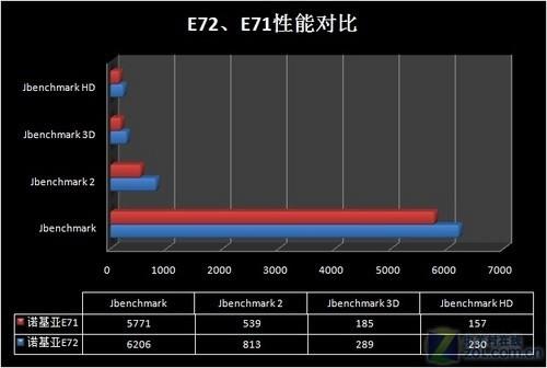 三世同堂代沟深诺基亚E71/E72/E6对比(7)