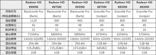 笔记本卡皇之争:AMD发布RadeonHD6990M