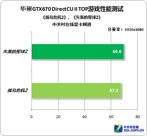 默认性能超旗舰 华硕非公版GTX670测试