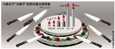 七大电商约战光棍节:京东成隐性目标