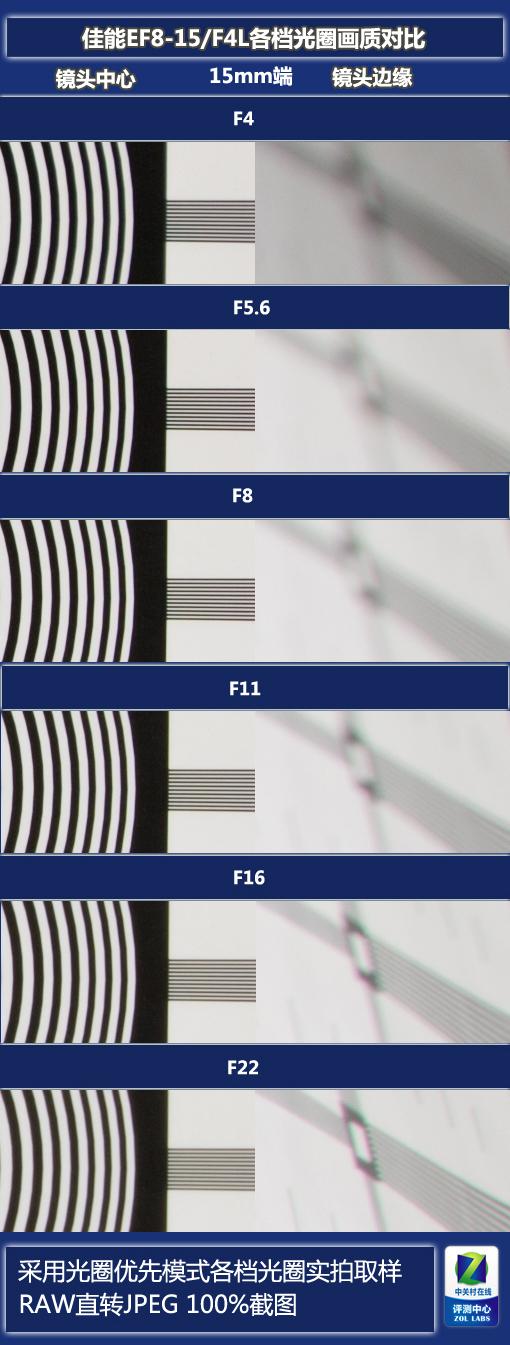 """细品别有风味的""""鱼"""" 佳能EF8-15/F4L评测"""