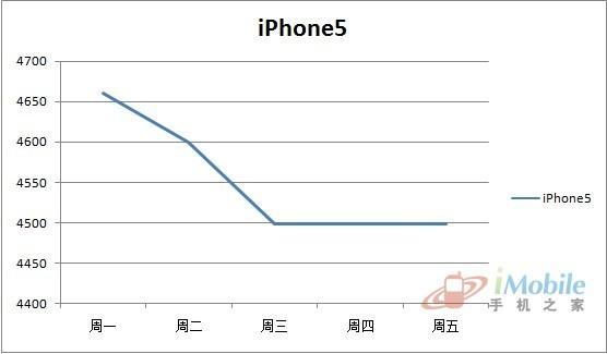 iPhone5/920直線下跌熱門機價格預測