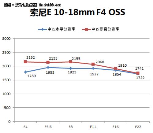 画质均匀畸变大索尼E10-18mm镜头评测(3)