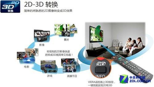 智能3D高画质 松下55�嫉壤胱�10999元