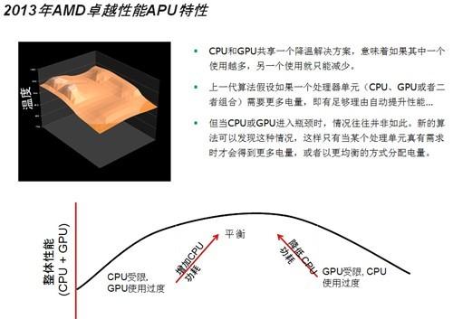 代号RichlandAMD新APU平台特性解析
