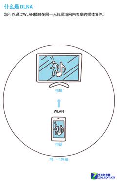 無需花時間拷貝 手機DLNA影片播放實測(差幾張圖)