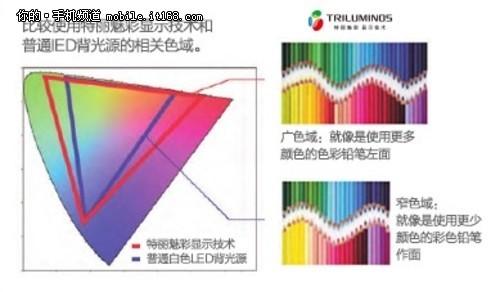 6.4寸屏超薄IP58三防索尼XL39h评测