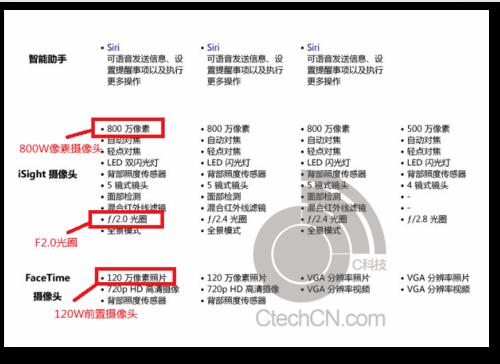 A7双核+指纹识别 iPhone5S参数遭曝光