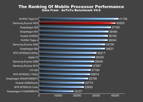 Galaxy Note 4处理器详解:集最强于一身