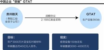 GTAT曝丑闻:致中国企业受骗损失十几亿