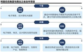 马云布局丝路经济带已与西北三省签框架协议