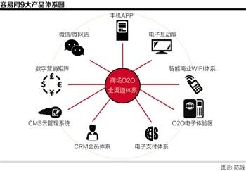 容易网:零售业O2O隐形推手