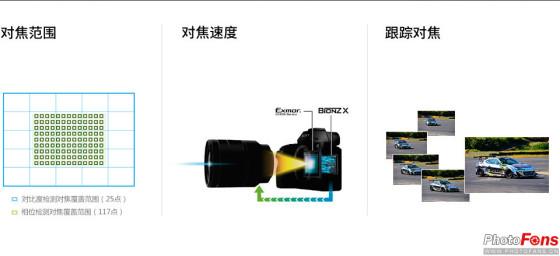 防抖一小步性能一大步索尼A7II评测