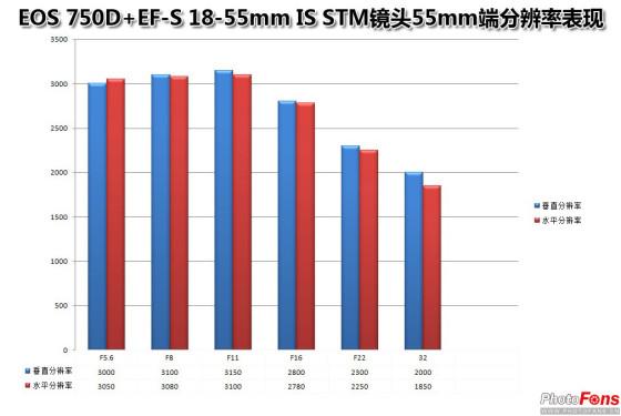 新手入门必备佳能EOS750D套机客观评测(5)