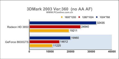 1299元该选谁HD3850/8600GTS对比评测(5)
