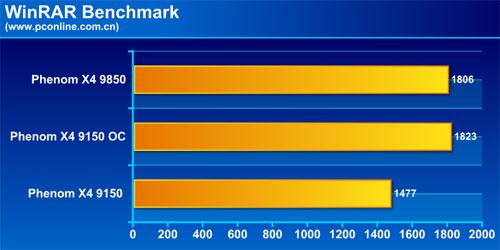 AMDPhenomX49150低功耗版评测(6)
