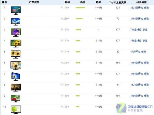 5月液晶关注榜TOP10:三星T220杀入三甲