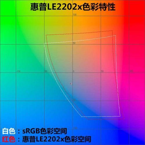 1080p+LED!惠普商用液晶LE2202x首测