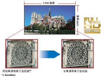 不同角度观看,画面一样美丽-松下TH 103PF10CK等离子显示器解析