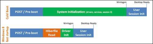传说能提升CPU性能?Win8和Win7性能大PK