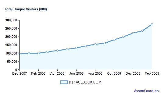 科技时代_Facebook CEO称用户数今日将达2亿