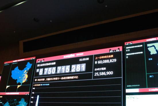 阿里双11交易额一小时达67亿(沈云芳/摄)