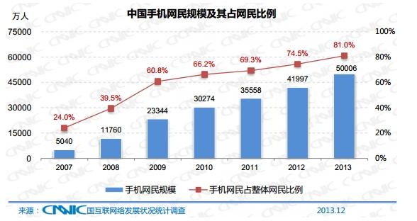 中国手机网民规模以及其占网民的比例