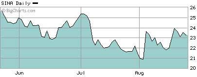 新浪网3个月股价走势