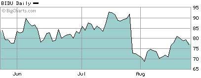 百度3个月股价走势