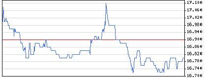 腾讯当月股价走势