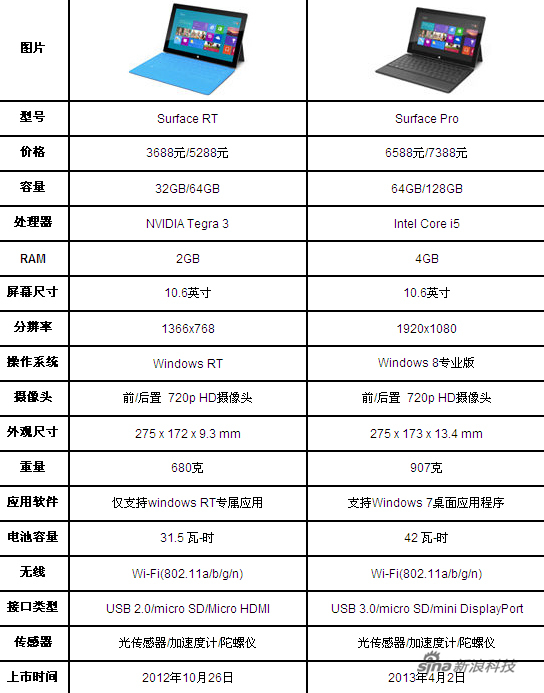 Surface Pro和RT参数对比