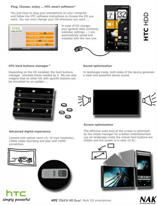 4.8寸1.5GHz处理器HTCHDD设计图曝光