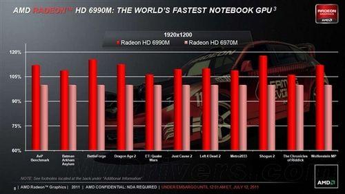 顶级移动显卡再次升级AMD发布HD6990M