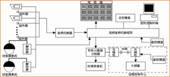 系统功能:   (1)交通状况监视:通过实时传回的路口视频图像,操作人员可直观地了解和掌握主要交通要道和交叉路口的交通状况,及时采取措施诱导交通流向,减少交通堵塞,创造安全、舒适的交通环境。   (2)视频录像:采用数字硬盘录像机和长延时录像机等视频记录设备,可将监视图像记录下来,方便日后查询调看。   (3)网络化视频监控:通过在指挥中心设置视频服务器,可将各电视监视点的视频图像发布到网络上,通过客户端软件可在网内任一台计算机上显示路口视频图像,并可通过计算机控制前方云台和摄像机。   (4)后端违