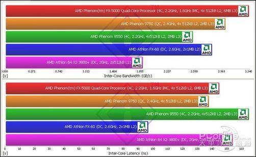 微星引领AMD主板开核新纪元