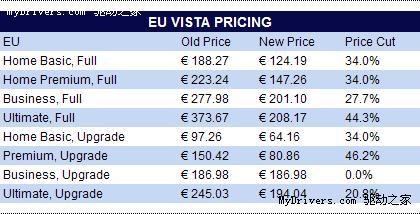Vista全球大降价最高幅度近五成