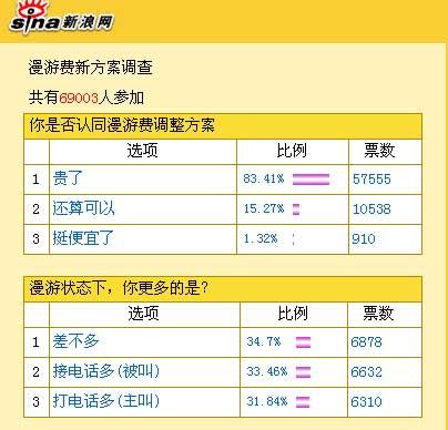 科技时代_8成网友不认同漫游费下调新方案(图)