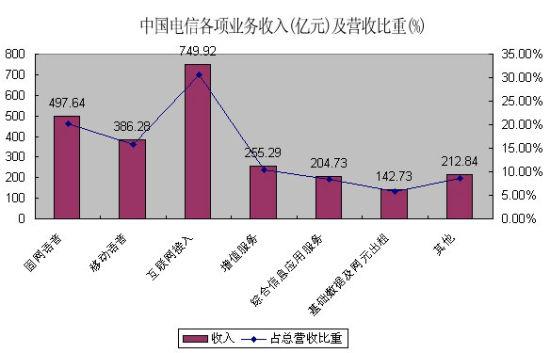 中国电信2011年各项业务收入及营收比重