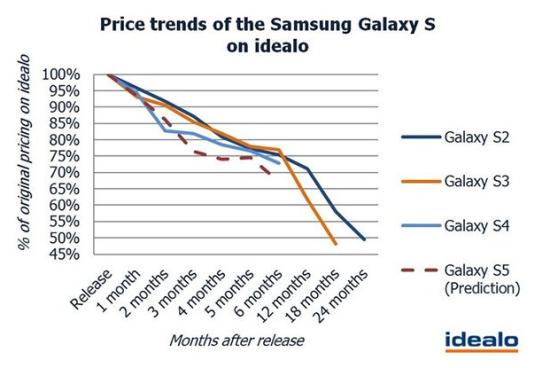 三星多款旗舰手机开售后的降价时间表,其中显示S5的降价速度更快