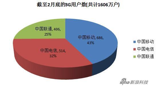 2月我国新增3G用户152万 累计达1606万户