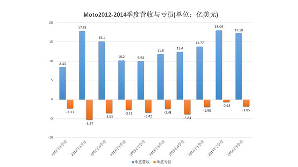 Moto2012-2014季度营收与亏损